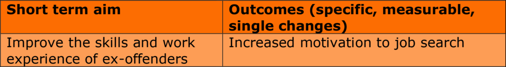 Short term aims and outcomes